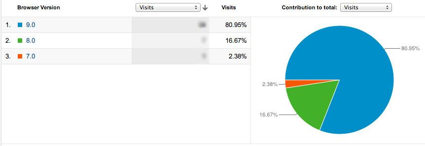 Visitor's Browser Data on Google Analytics