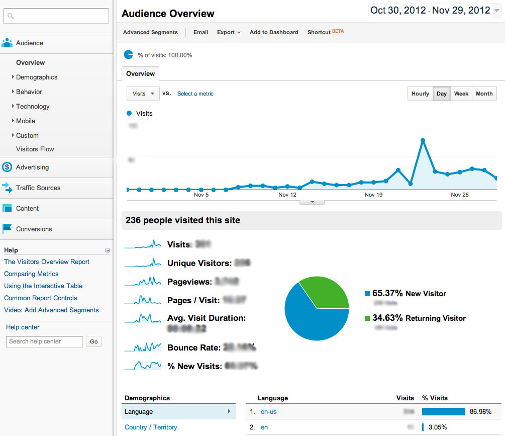 Google Analytic's Audience Overview - the Dashboard