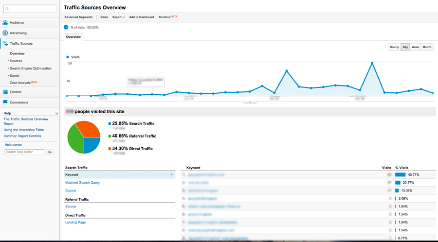 Analytics for Authors: Understanding Google Analytics' Traffic Sources