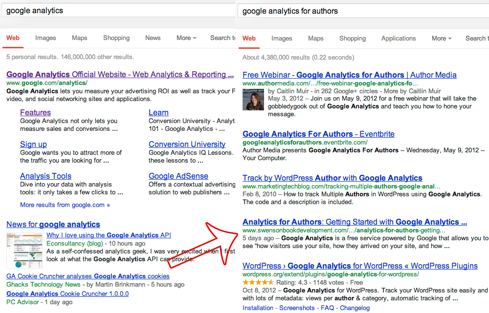 Analytics for Authors: Putting Your Keyword Data to Work